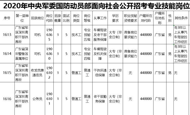 深圳大专学历能考公务员吗?