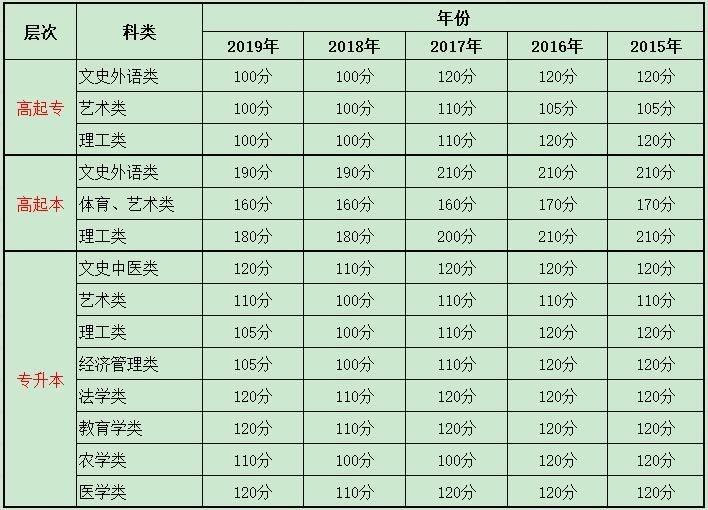 广东第二师范学院成人高考录取分数是多少?